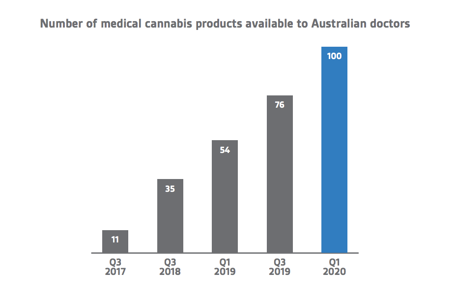 medical cannabis products growth 2020
